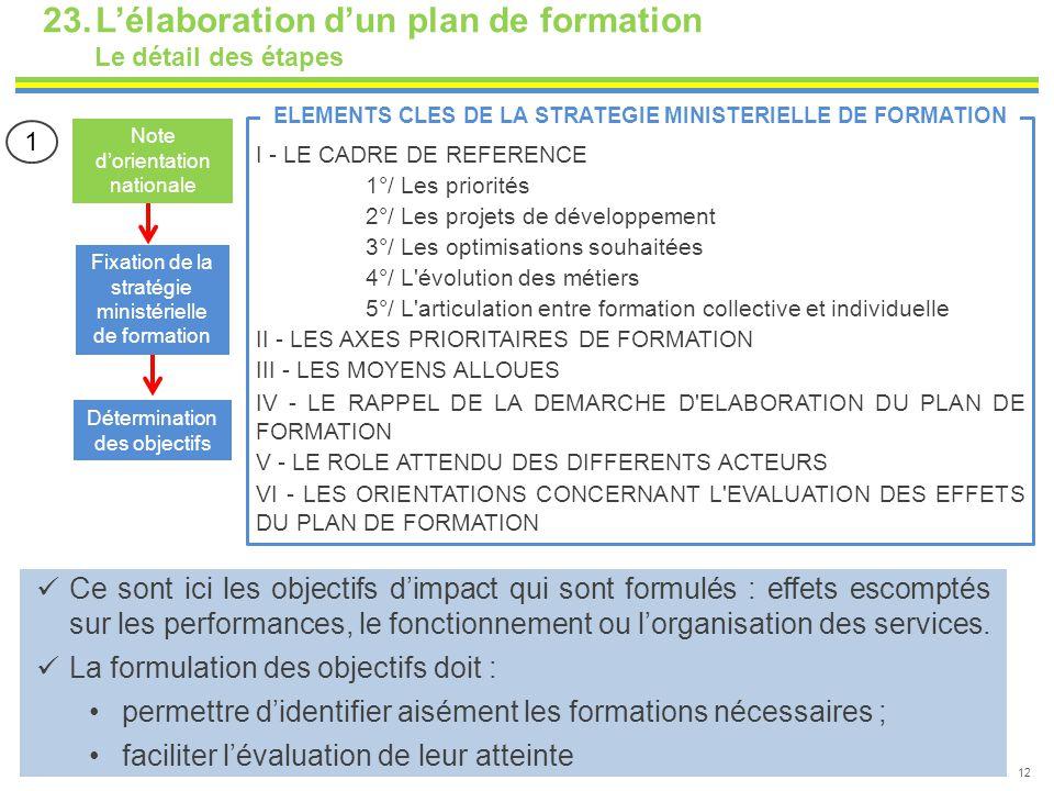 23.L'élaboration d'un plan de formation Le détail des étapes 12 Fixation de la stratégie ministérielle de formation Détermination des objectifs Note d