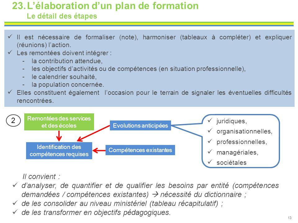 23.L'élaboration d'un plan de formation Le détail des étapes 13 Identification des compétences requises Remontées des services et des écoles Evolution