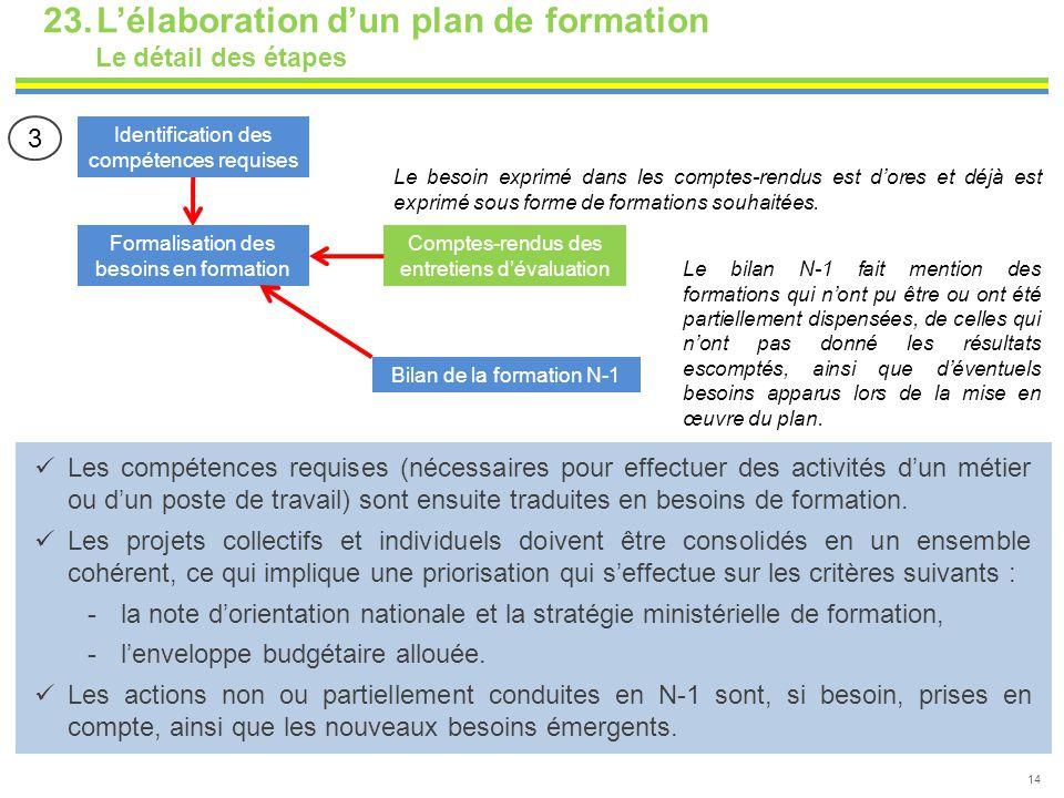 23.L'élaboration d'un plan de formation Le détail des étapes 14 Identification des compétences requises Formalisation des besoins en formation Comptes