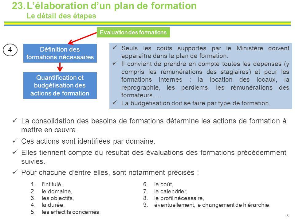 23.L'élaboration d'un plan de formation Le détail des étapes 15 Définition des formations nécessaires Quantification et budgétisation des actions de f