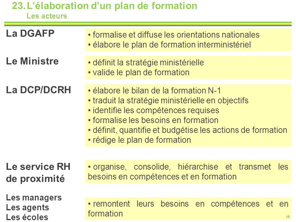 23.L'élaboration d'un plan de formation Les acteurs formalise et diffuse les orientations nationales élabore le plan de formation interministériel déf