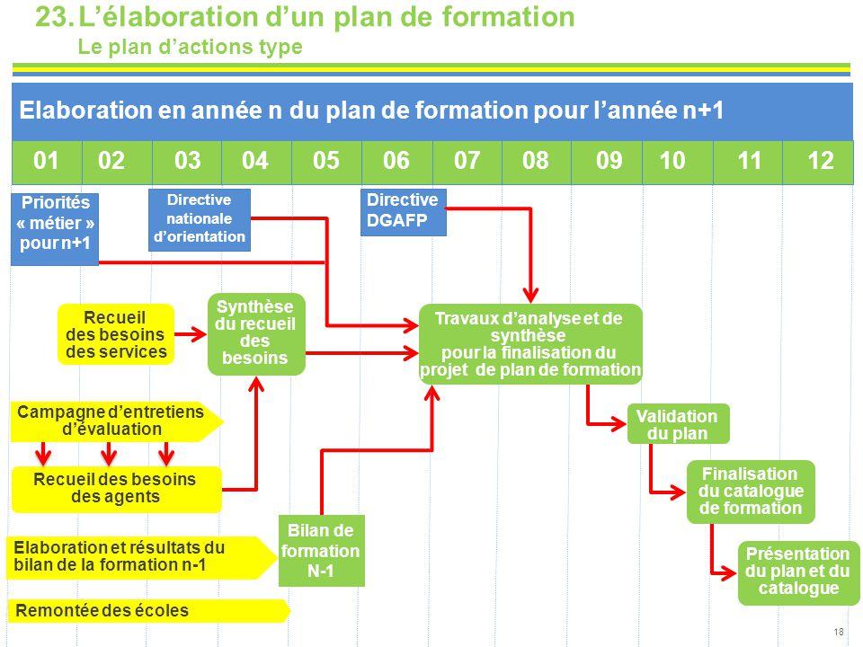 23.L'élaboration d'un plan de formation Le plan d'actions type 18 Elaboration en année n du plan de formation pour l'année n+1 01020304050607080910 11