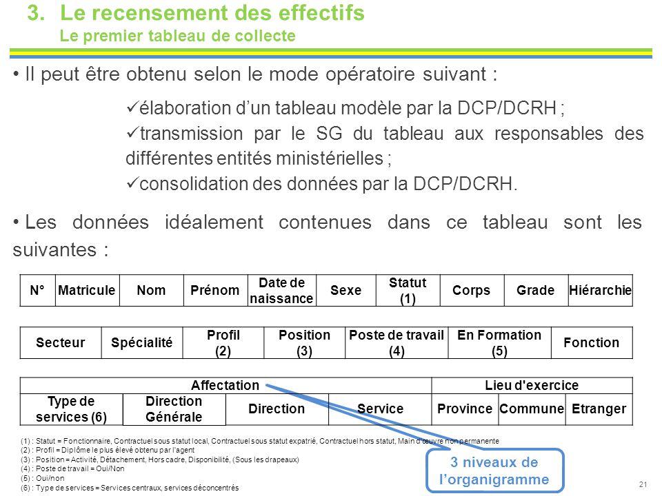21 Il peut être obtenu selon le mode opératoire suivant : élaboration d'un tableau modèle par la DCP/DCRH ; transmission par le SG du tableau aux resp