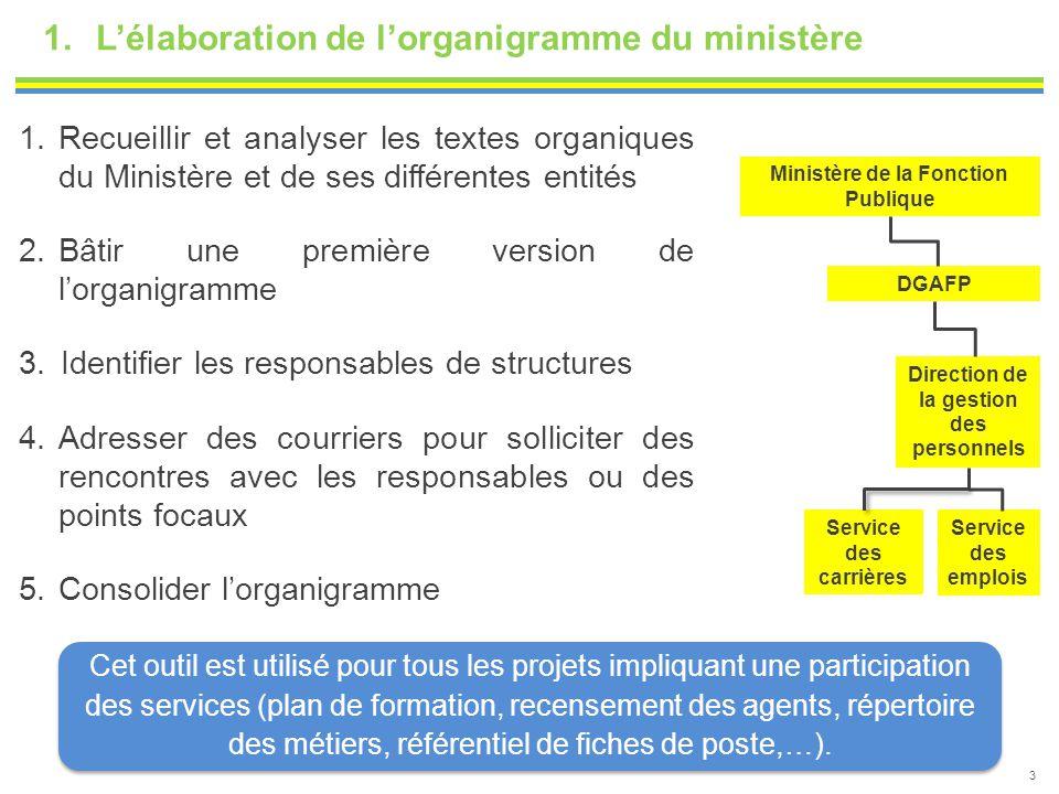 3 1.L'élaboration de l'organigramme du ministère 1.Recueillir et analyser les textes organiques du Ministère et de ses différentes entités 2.Bâtir une