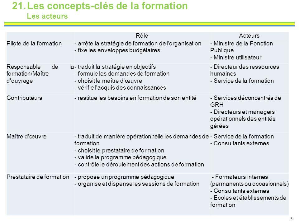6 21.Les concepts-clés de la formation Les acteurs RôleActeurs Pilote de la formation- arrête la stratégie de formation de l'organisation - fixe les e