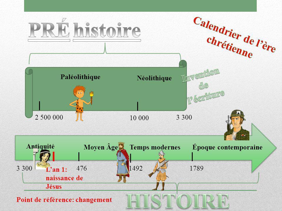 Antiquité Moyen Âge Temps modernes 3 300 Époque contemporaine Paléolithique Néolithique 10 000 2 500 000 17894761492 3 300 L'an 1: naissance de Jésus Point de référence: changement