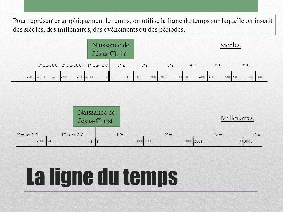 La ligne du temps Pour représenter graphiquement le temps, on utilise la ligne du temps sur laquelle on inscrit des siècles, des millénaires, des événements ou des périodes.