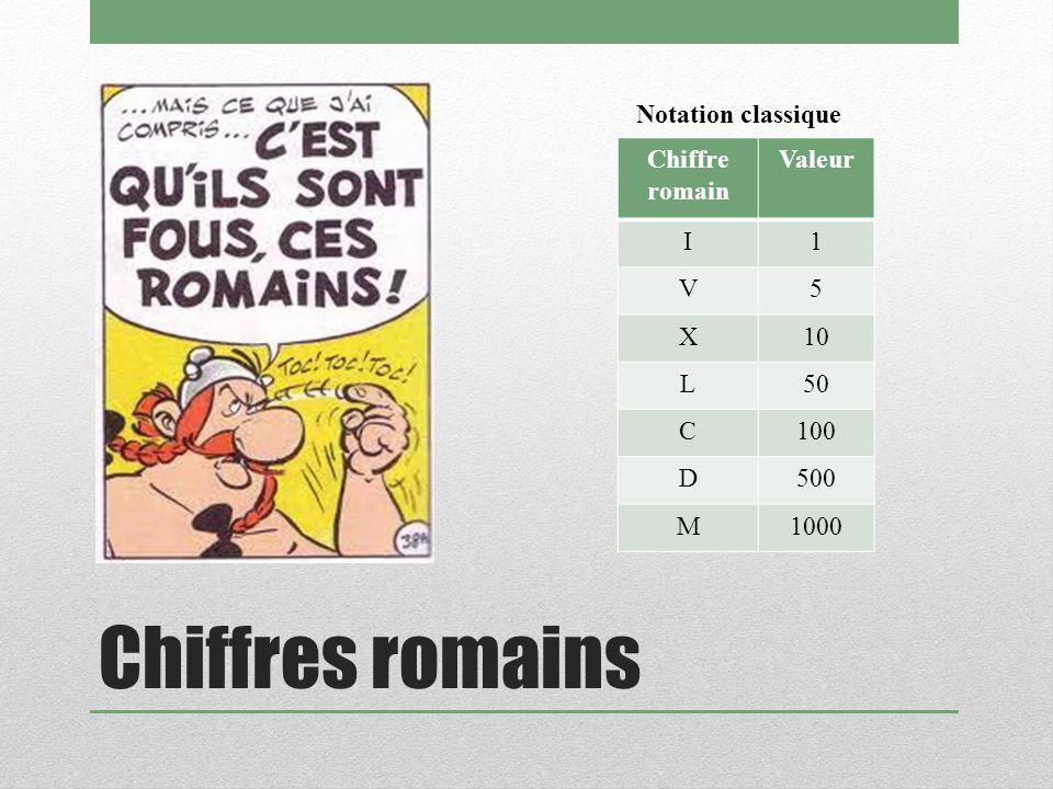 Chiffres romains Chiffre romain Valeur I1 V5 X10 L50 C100 D500 M1000 Notation classique