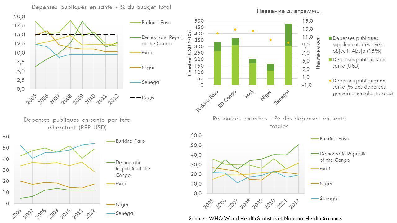 BESOINS EN FINANCEMENTS EN SANTE FACE AU DÉFI DE LA CROISSANCE DÉMOGRAPHIQUE Sources: WHO Global Database, UNDESA World Population Prospects 2012