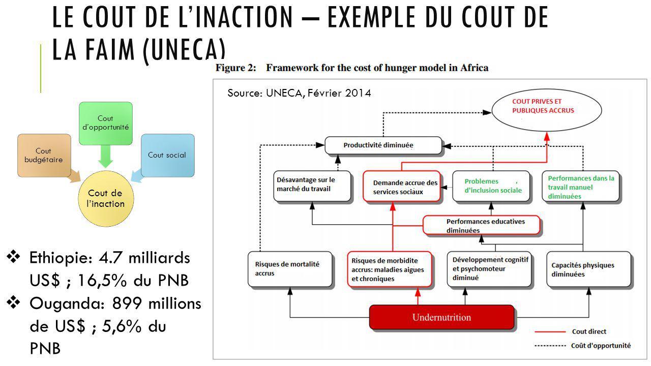 LE COUT DE L'INACTION – EXEMPLE DU COUT DE LA FAIM (UNECA) Cout de l'inaction Cout budgétaire Cout d'opportunité Cout social  Ethiopie: 4.7 milliards US$ ; 16,5% du PNB  Ouganda: 899 millions de US$ ; 5,6% du PNB Source: UNECA, Février 2014