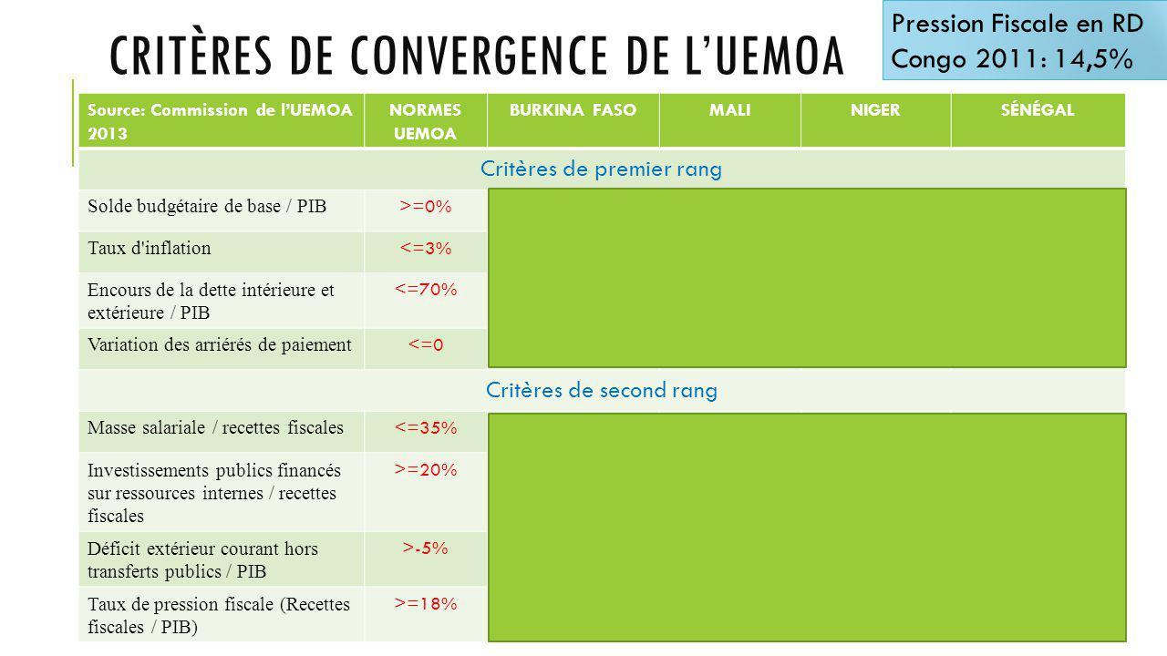CRITÈRES DE CONVERGENCE DE L'UEMOA Source: Commission de l'UEMOA 2013 NORMES UEMOA BURKINA FASOMALINIGERSÉNÉGAL Critères de premier rang Solde budgétaire de base / PIB >=0%-0,2%-0,9%1,3%-2,5% Taux d inflation <=3%3% 2%3% Encours de la dette intérieure et extérieure / PIB <=70%26,3%29,7%20,2%46,4% Variation des arriérés de paiement <=00000 Critères de second rang Masse salariale / recettes fiscales <=35%34,8%35,7%30,9%32,7% Investissements publics financés sur ressources internes / recettes fiscales >=20%48%18,7%41,8%32,2% Déficit extérieur courant hors transferts publics / PIB >-5%-5.6%-5,1%-23,5%-8,3% Taux de pression fiscale (Recettes fiscales / PIB) >=18%16,5%15,6% 19,1% Pression Fiscale en RD Congo 2011: 14,5%