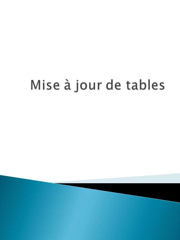  CREATE TABLE  DROP TABLE  ALTER TABLE  INSERT  UPDATE  DELETE  SELECT interrogation 2 Instruction de mise à jour structure