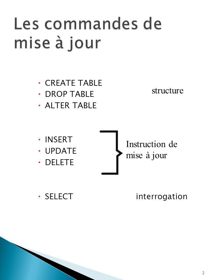 Syntaxe: UPDATE Table SET Nom_Colonne = Expression [,…] [ WHERE Condition ] ou UPDATE Table SET (Nom_Colonne [,Nom_Ccolonne]...) = ( Requête ) [,...] [ WHERE condition ]  Si on utilise une requête elle doit retourner aucune ou au maximum une rangée.