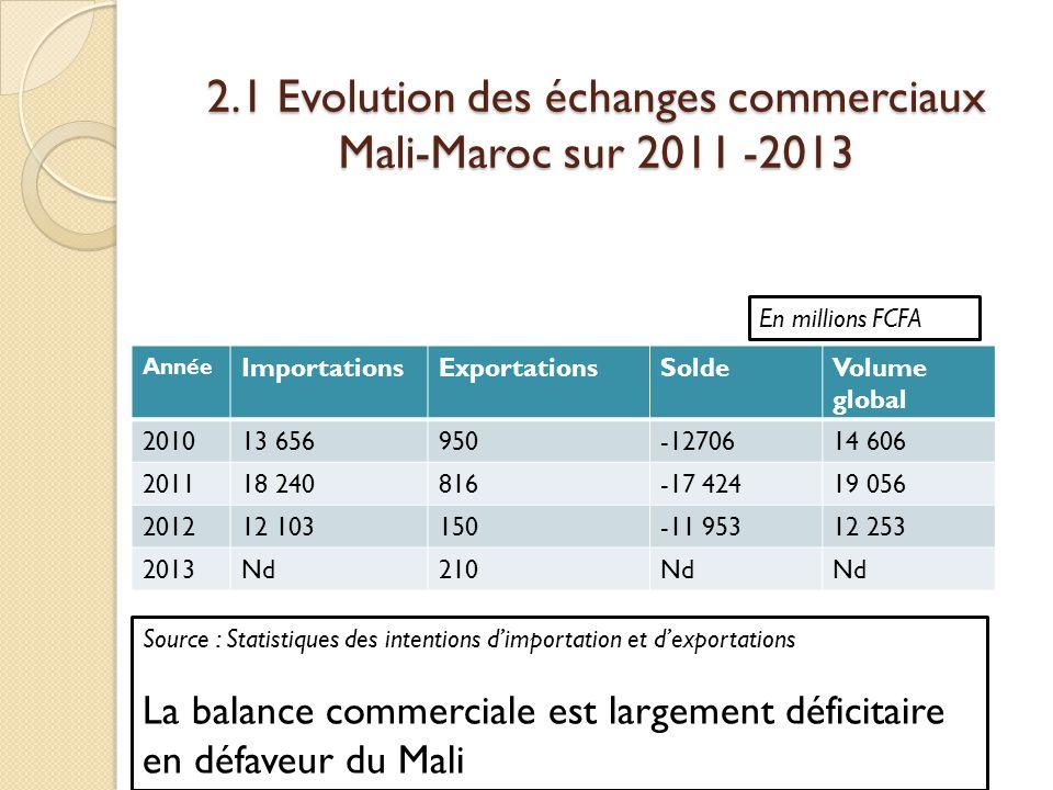 2.1 Evolution des échanges commerciaux Mali-Maroc sur 2011 -2013 Année ImportationsExportationsSoldeVolume global 201013 656950-1270614 606 201118 240816-17 42419 056 201212 103150-11 95312 253 2013Nd210Nd En millions FCFA Source : Statistiques des intentions d'importation et d'exportations La balance commerciale est largement déficitaire en défaveur du Mali