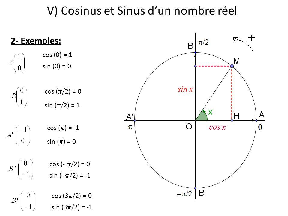 V) Cosinus et Sinus d'un nombre réel 2- Exemples: cos (0) = 1 cos (  /2) = 0 sin (0) = 0 sin (  /2) = 1 cos (  ) = -1 sin (  ) = 0 cos (-  /2) =