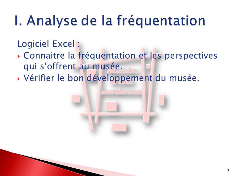 Logiciel Excel :  Connaitre la fréquentation et les perspectives qui s'offrent au musée.  Vérifier le bon développement du musée. 3