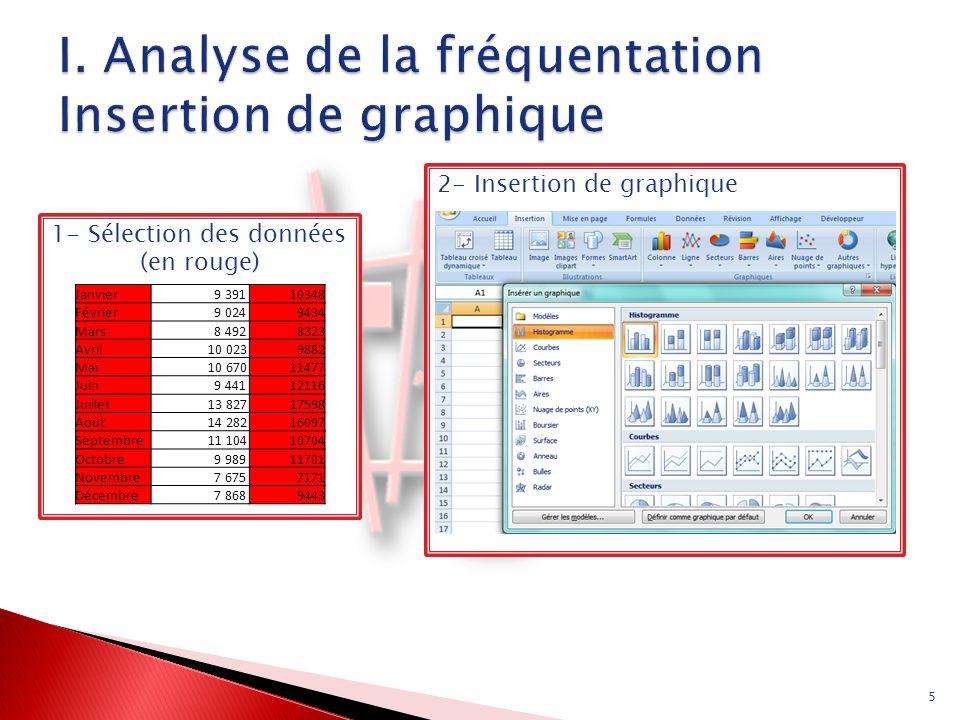 1- Sélection des données (en rouge) 5 2- Insertion de graphique Janvier 9 39110348 Février 9 0249434 Mars 8 4928323 Avril 10 0239882 Mai 10 67011477 J