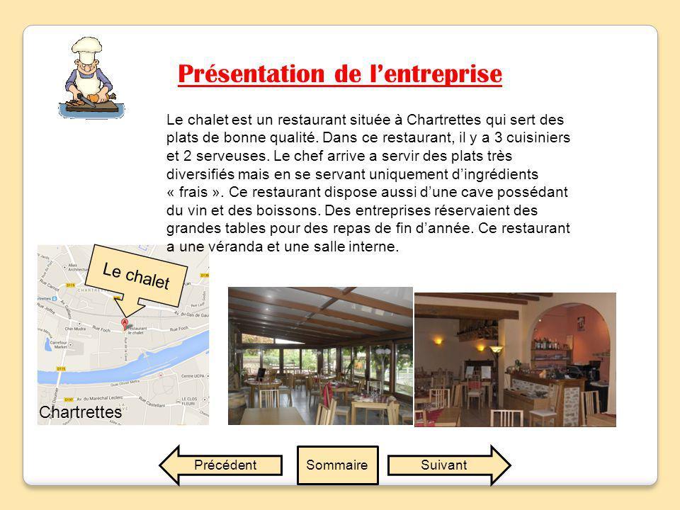 Présentation de l'entreprise SuivantPrécédentSommaire Le chalet Chartrettes Le chalet est un restaurant située à Chartrettes qui sert des plats de bonne qualité.