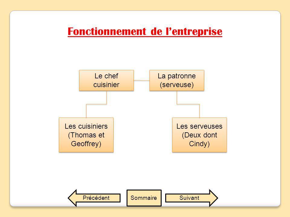 Fonctionnement de l'entreprise SuivantPrécédentSommaire Le chef cuisinier La patronne (serveuse) Les cuisiniers (Thomas et Geoffrey) Les serveuses (Deux dont Cindy)