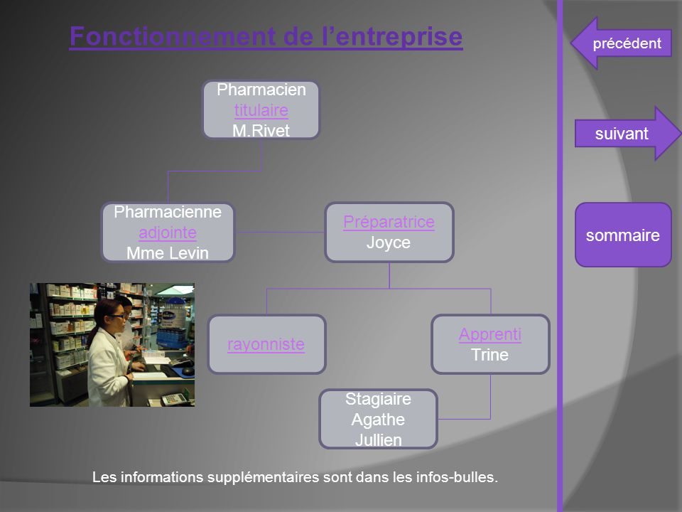 précédent suivant sommaire Pharmacien titulaire titulaire M.Rivet Pharmacienne adjointe adjointe Mme Levin Apprenti Trine rayonniste Préparatrice Joyc