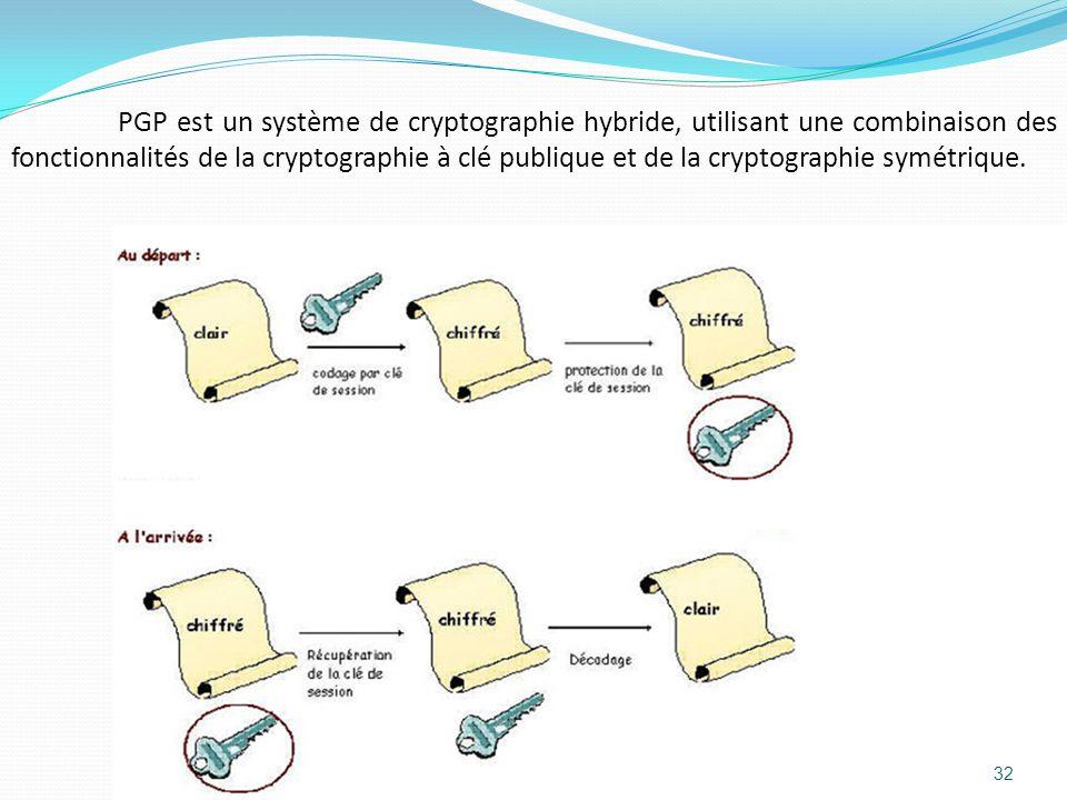 PGP est un système de cryptographie hybride, utilisant une combinaison des fonctionnalités de la cryptographie à clé publique et de la cryptographie symétrique.