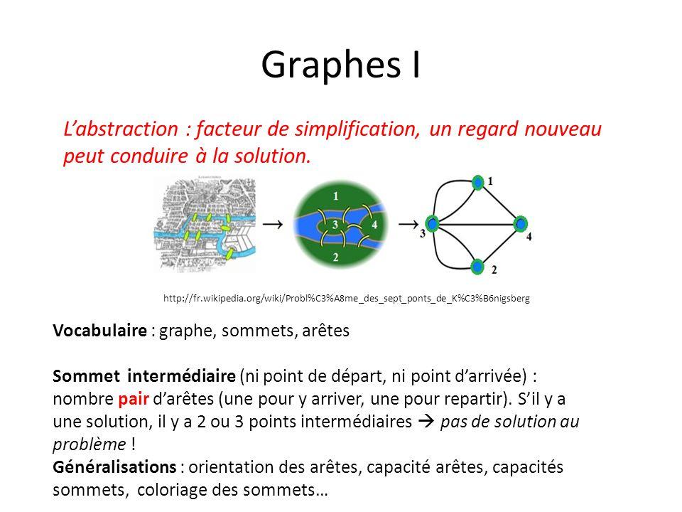 Graphes I L'abstraction : facteur de simplification, un regard nouveau peut conduire à la solution. http://fr.wikipedia.org/wiki/Probl%C3%A8me_des_sep