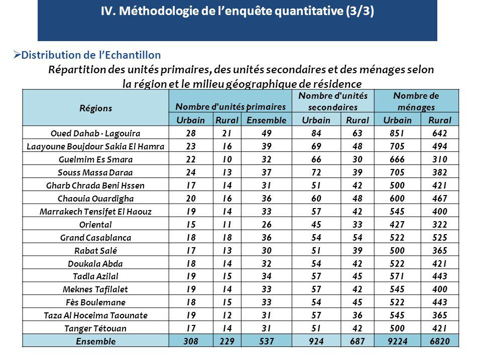 10  Distribution de l'Echantillon Répartition des unités primaires, des unités secondaires et des ménages selon la région et le milieu géographique d