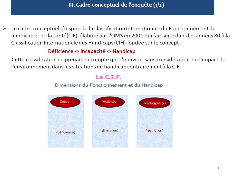  le cadre conceptuel s'inspire de la classification Internationale du Fonctionnement du handicap et de la santé(CIF) élaboré par l'OMS en 2001 qui fa
