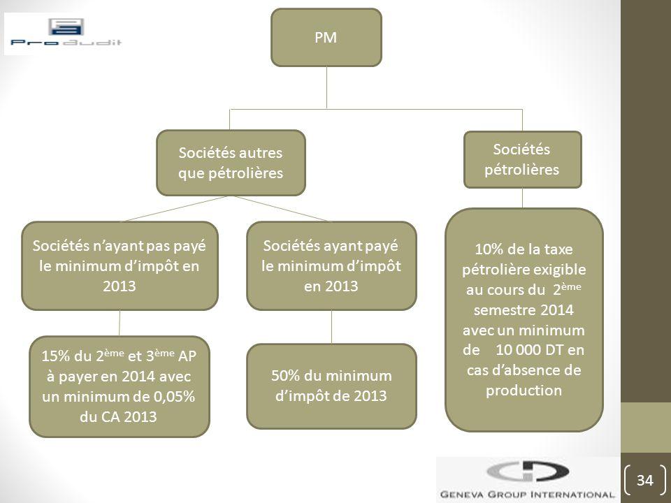 PM Sociétés pétrolières 15% du 2 ème et 3 ème AP à payer en 2014 avec un minimum de 0,05% du CA 2013 Sociétés ayant payé le minimum d'impôt en 2013 So