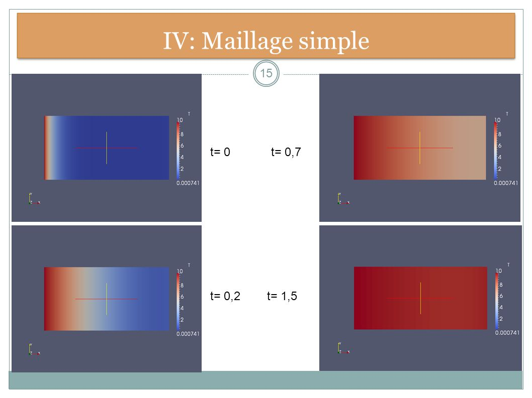 IV: Maillage simple t= 0,7 t= 0,2t= 1,5 t= 0 15