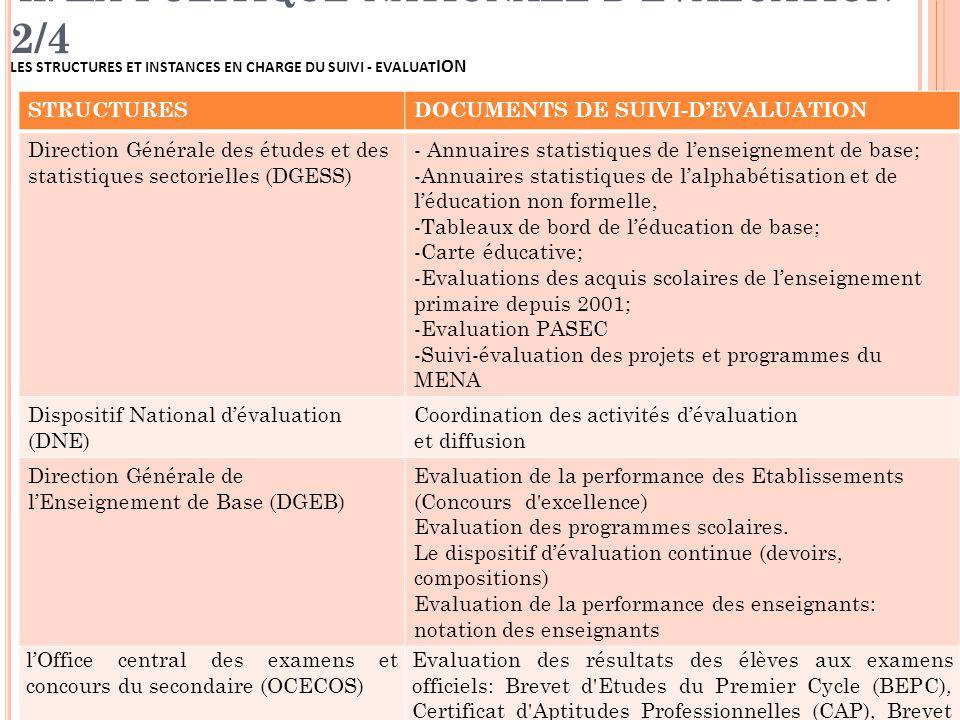 II. L A POLITIQUE NATIONALE D ' ÉVALUATION 2/4 LES STRUCTURES ET INSTANCES EN CHARGE DU SUIVI - EVALUAT ION STRUCTURESDOCUMENTS DE SUIVI-D'EVALUATION