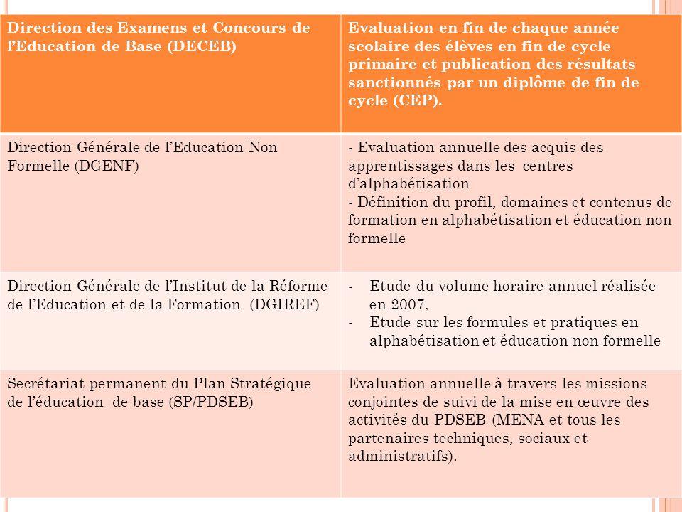 Direction des Examens et Concours de l'Education de Base (DECEB) Evaluation en fin de chaque année scolaire des élèves en fin de cycle primaire et publication des résultats sanctionnés par un diplôme de fin de cycle (CEP).