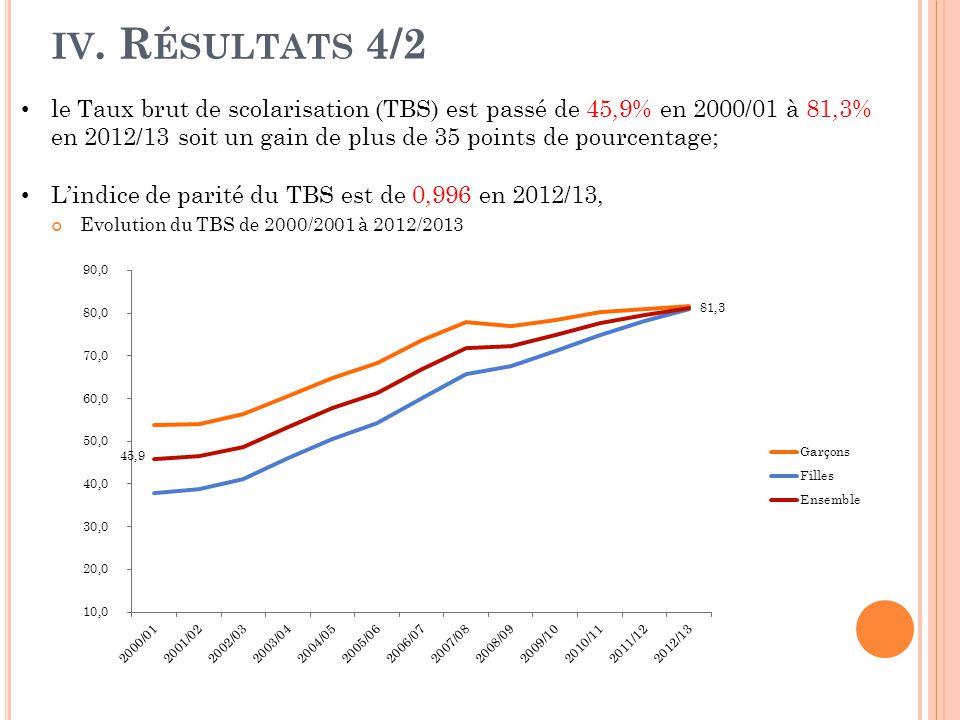 IV. R ÉSULTATS 4/2 Evolution du TBS de 2000/2001 à 2012/2013 le Taux brut de scolarisation (TBS) est passé de 45,9% en 2000/01 à 81,3% en 2012/13 soit