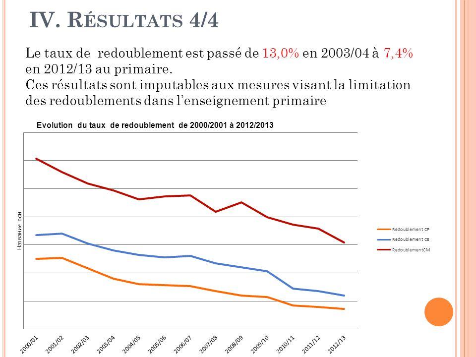 IV. R ÉSULTATS 4/4 Evolution du taux de redoublement de 2000/2001 à 2012/2013 Le taux de redoublement est passé de 13,0% en 2003/04 à 7,4% en 2012/13