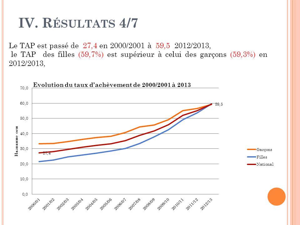IV. R ÉSULTATS 4/7 Le TAP est passé de 27,4 en 2000/2001 à 59,5 2012/2013, le TAP des filles (59,7%) est supérieur à celui des garçons (59,3%) en 2012