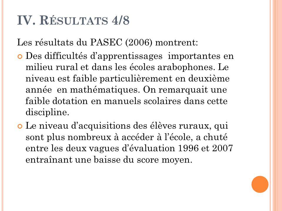 IV. R ÉSULTATS 4/8 Les résultats du PASEC (2006) montrent: Des difficultés d'apprentissages importantes en milieu rural et dans les écoles arabophones