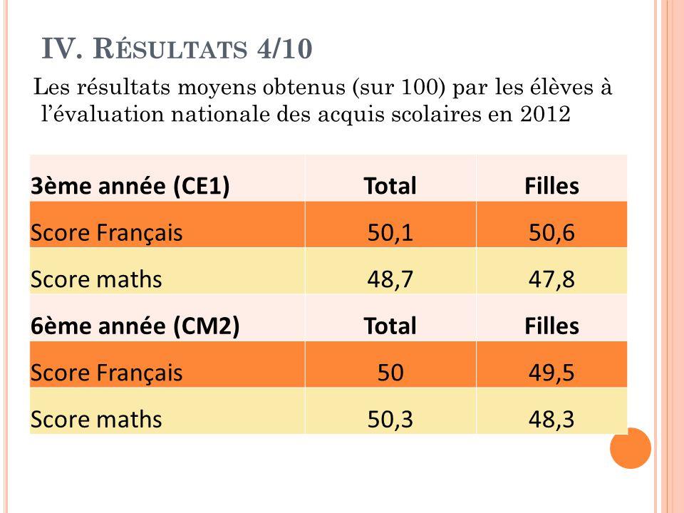 IV. R ÉSULTATS 4/10 Les résultats moyens obtenus (sur 100) par les élèves à l'évaluation nationale des acquis scolaires en 2012 3ème année (CE1)TotalF