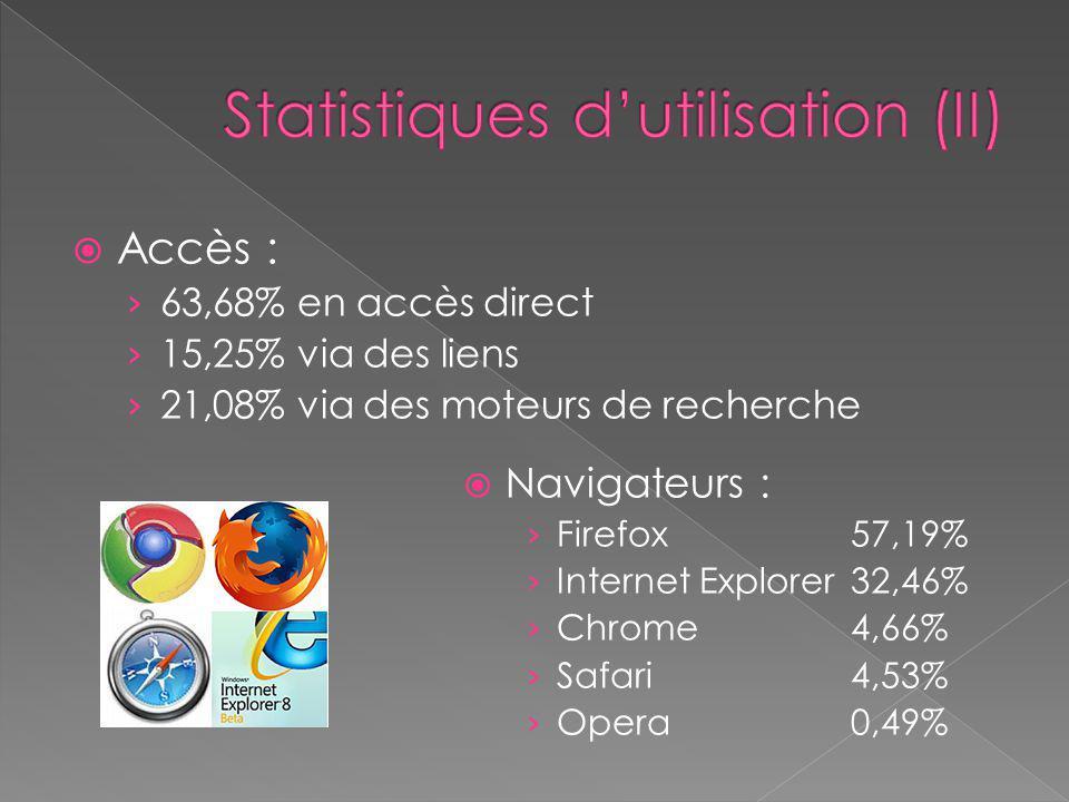  Accès : › 63,68% en accès direct › 15,25% via des liens › 21,08% via des moteurs de recherche  Navigateurs : › Firefox57,19% › Internet Explorer 32,46% › Chrome 4,66% › Safari 4,53% › Opera 0,49%