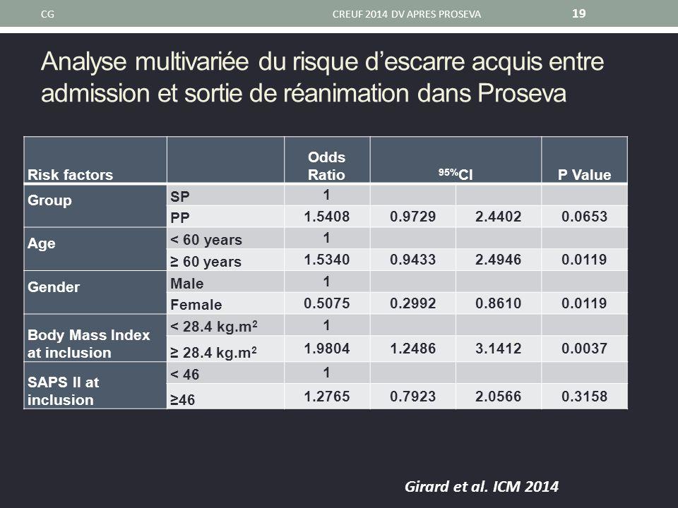 Analyse multivariée du risque d'escarre acquis entre admission et sortie de réanimation dans Proseva CGCREUF 2014 DV APRES PROSEVA 19 Risk factors Odd