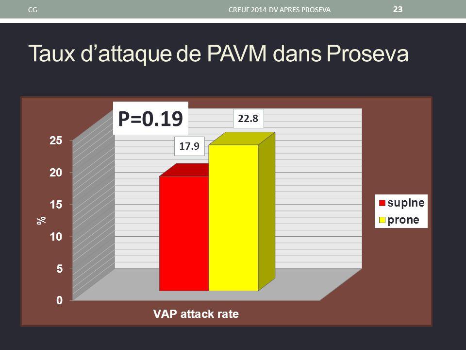 Taux d'attaque de PAVM dans Proseva CGCREUF 2014 DV APRES PROSEVA 23 17.9 22.8 P=0.19