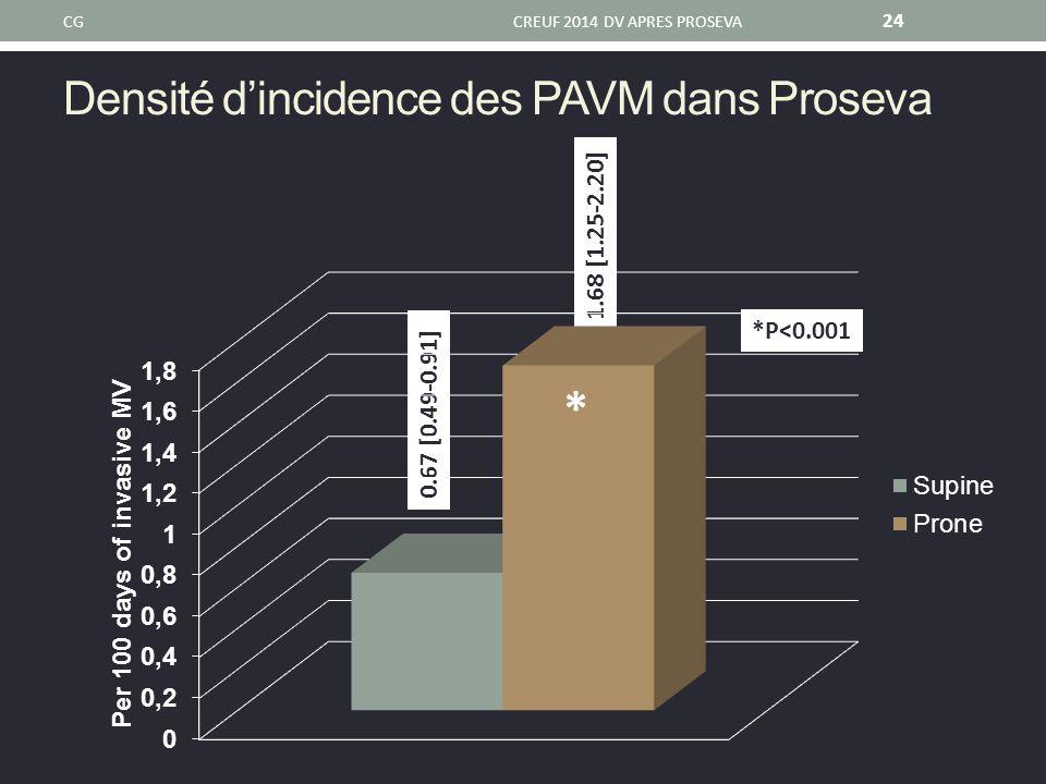 Densité d'incidence des PAVM dans Proseva CGCREUF 2014 DV APRES PROSEVA 24 0.67 [0.49-0.91] 1.68 [1.25-2.20] *P<0.001 *