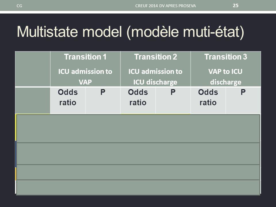 Multistate model (modèle muti-état) CGCREUF 2014 DV APRES PROSEVA 25 Transition 1 ICU admission to VAP Transition 2 ICU admission to ICU discharge Tra