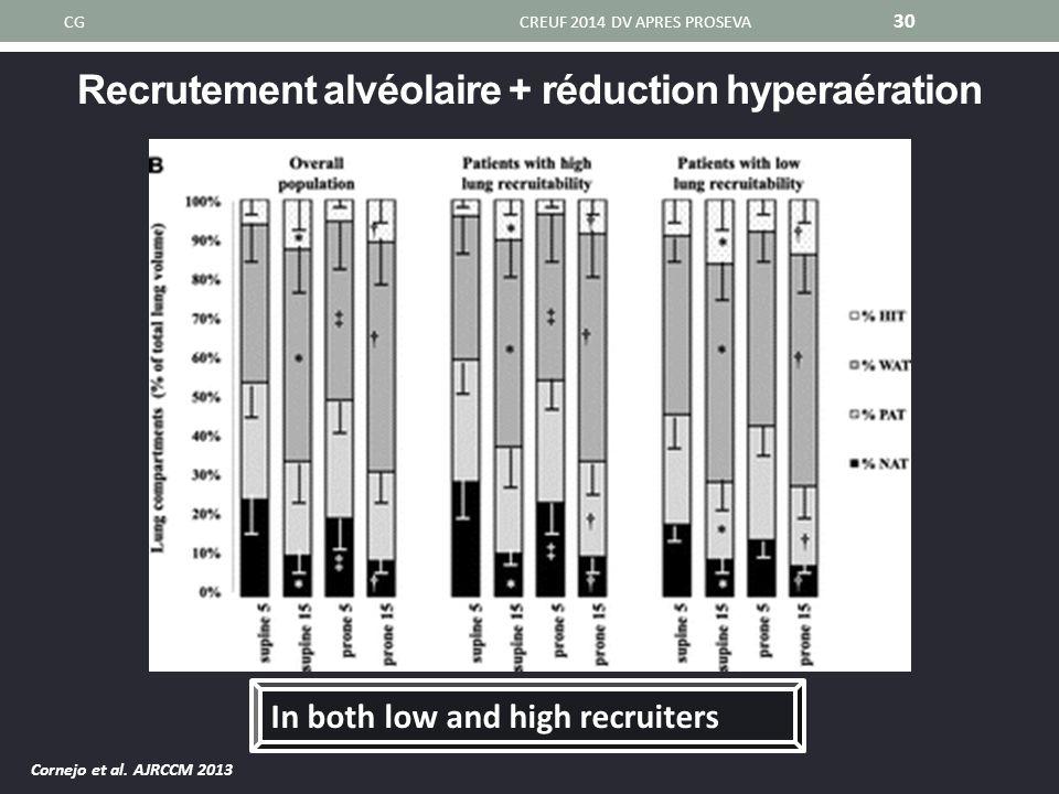 Recrutement alvéolaire + réduction hyperaération CGCREUF 2014 DV APRES PROSEVA 30 Cornejo et al. AJRCCM 2013 In both low and high recruiters