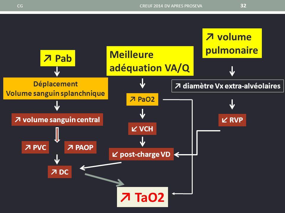 CGCREUF 2014 DV APRES PROSEVA 32 ↗ Pab ↗ volume sanguin central ↗ DC ↗ PVC↗ PAOP Déplacement Volume sanguin splanchnique ↙ VCH ↗ PaO2 ↗ TaO2 Meilleure