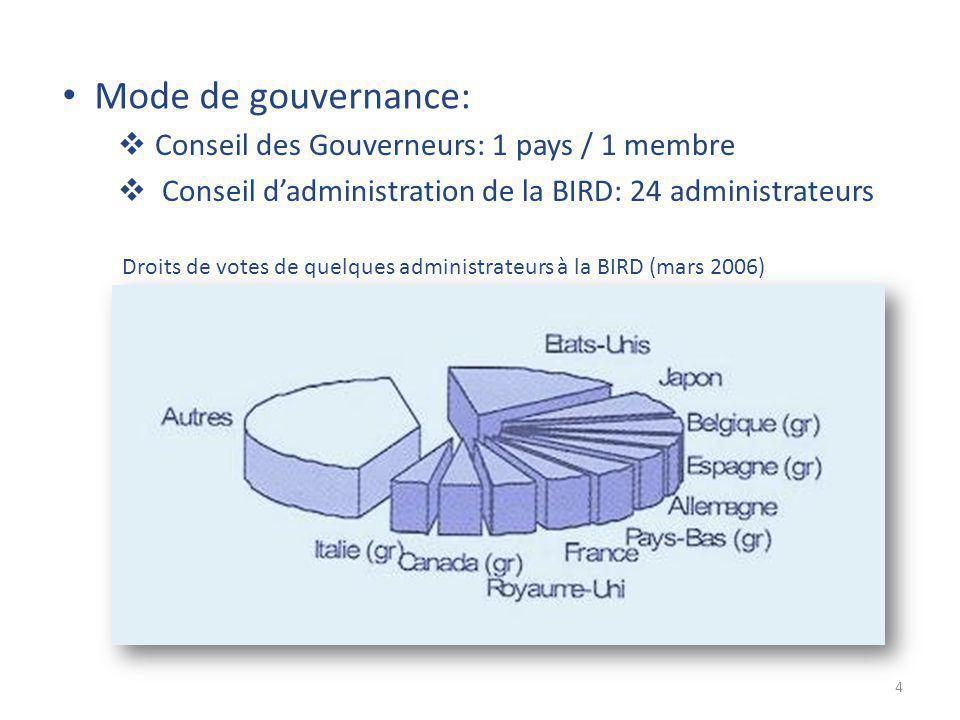 Mode de gouvernance:  Conseil des Gouverneurs: 1 pays / 1 membre  Conseil d'administration de la BIRD: 24 administrateurs Droits de votes de quelques administrateurs à la BIRD (mars 2006) 4