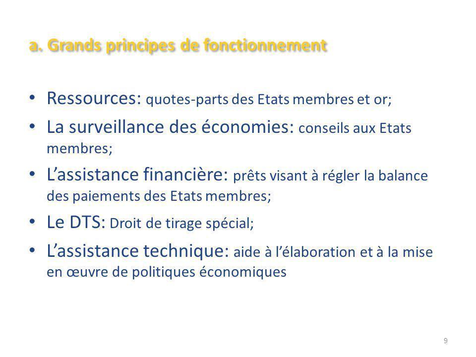 a. Grands principes de fonctionnement Ressources: quotes-parts des Etats membres et or; La surveillance des économies: conseils aux Etats membres; L'a