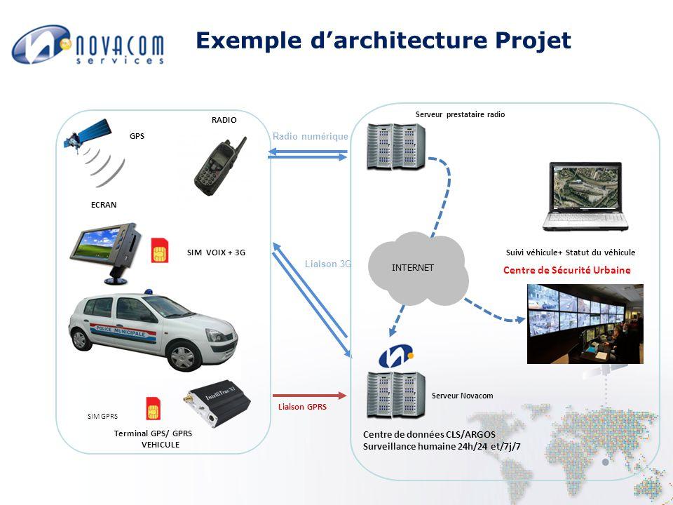 Exemple d'architecture Projet Terminal GPS/ GPRS VEHICULE ECRAN Centre de données CLS/ARGOS Surveillance humaine 24h/24 et/7j/7 Suivi véhicule+ Statut du véhicule Liaison 3G Liaison GPRS INTERNET GPS SIM VOIX + 3G SIM GPRS Centre de Sécurité Urbaine Serveur Novacom Radio numérique RADIO Serveur prestataire radio