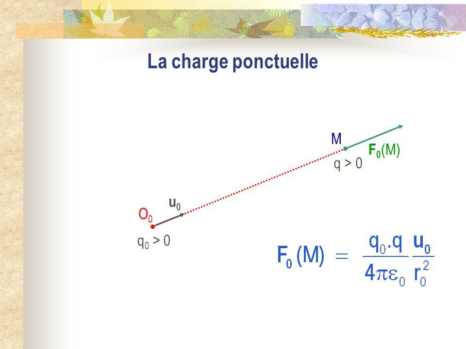 La charge ponctuelle q 0 > 0 M O0O0 F 0 (M) u0u0 q > 0