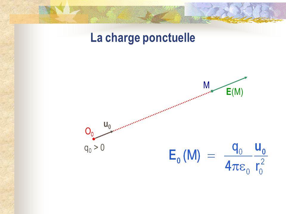 La charge ponctuelle q 0 > 0 M O0O0 E (M) u0u0