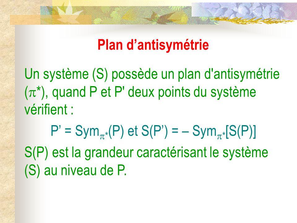 Plan d'antisymétrie Un système (S) possède un plan d antisymétrie (  *), quand P et P deux points du système vérifient : P' = Sym  * (P) et S(P') = – Sym  * [S(P)] S(P) est la grandeur caractérisant le système (S) au niveau de P.